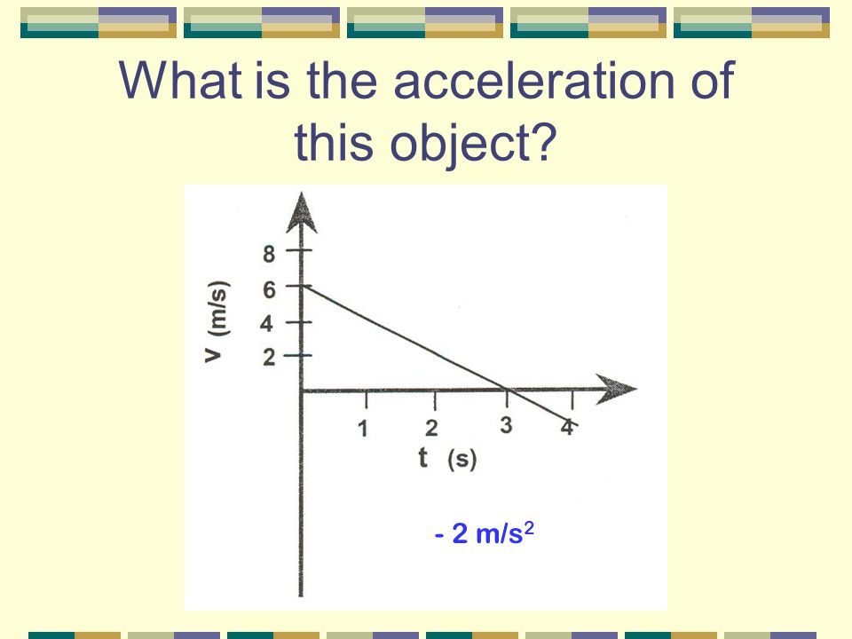 What is the acceleration of this object - 2 m/s 2