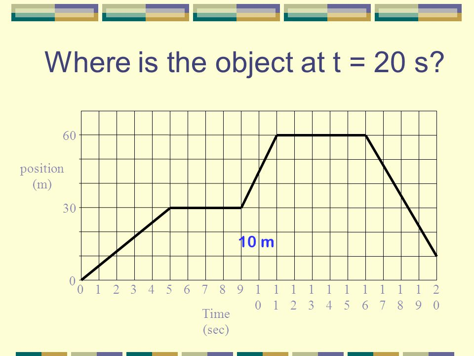 An object is thrown straight upward with a velocity of +40 m/s.