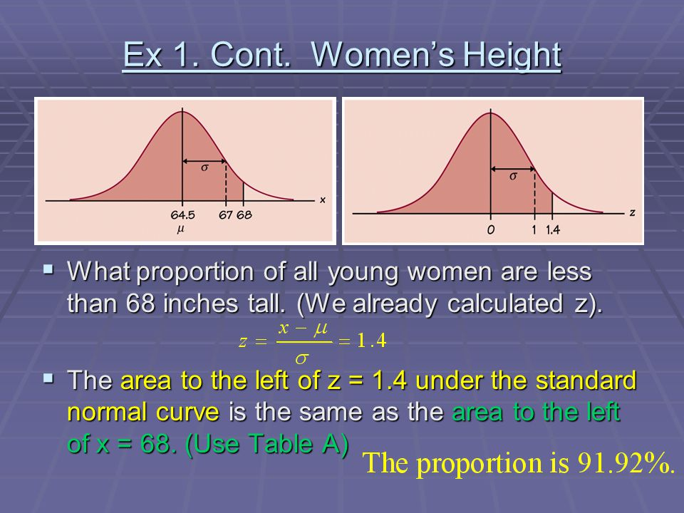 Ex 1. Cont. Women's Height  What proportion of all young women are less than 68 inches tall. (We already calculated z).  The area to the left of z =