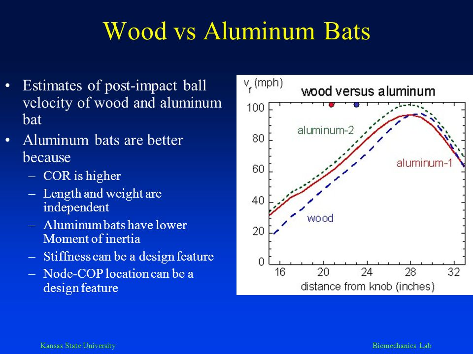 Kansas State University Biomechanics Lab Wood vs Aluminum Bats Estimates of post-impact ball velocity of wood and aluminum bat Aluminum bats are better because –COR is higher –Length and weight are independent –Aluminum bats have lower Moment of inertia –Stiffness can be a design feature –Node-COP location can be a design feature