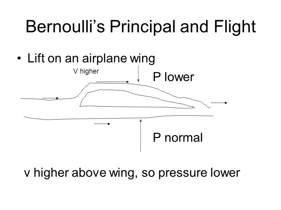 Bernoulli's Principal and Flight Lift on an airplane wing v higher above wing, so pressure lower P lower P normal V higher