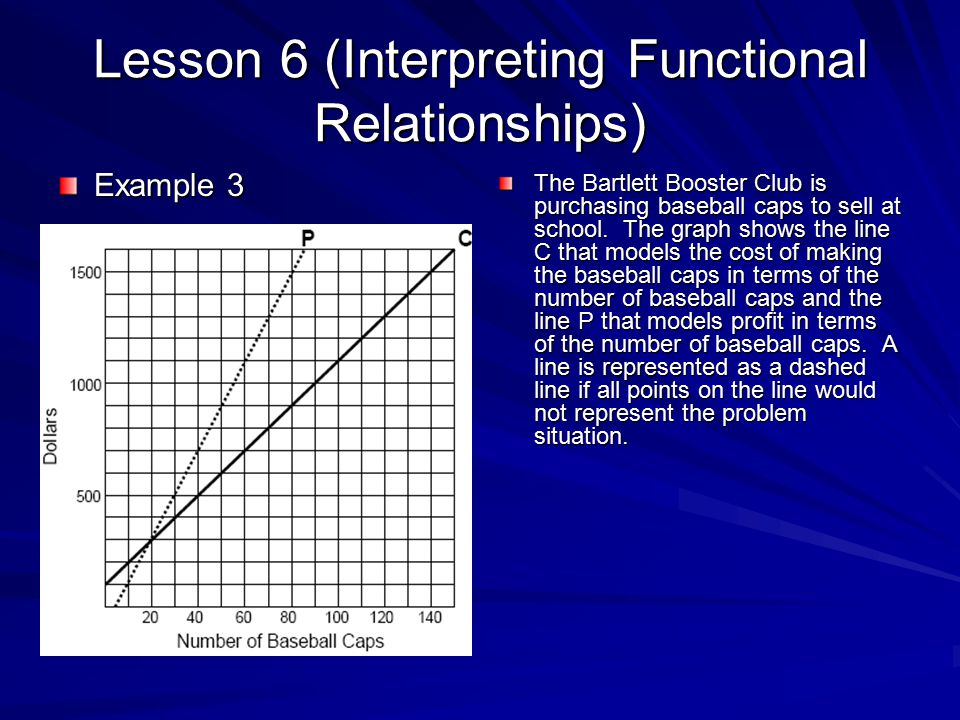 Lesson 6 (Interpreting Functional Relationships) Example 3 The Bartlett Booster Club is purchasing baseball caps to sell at school. The graph shows th