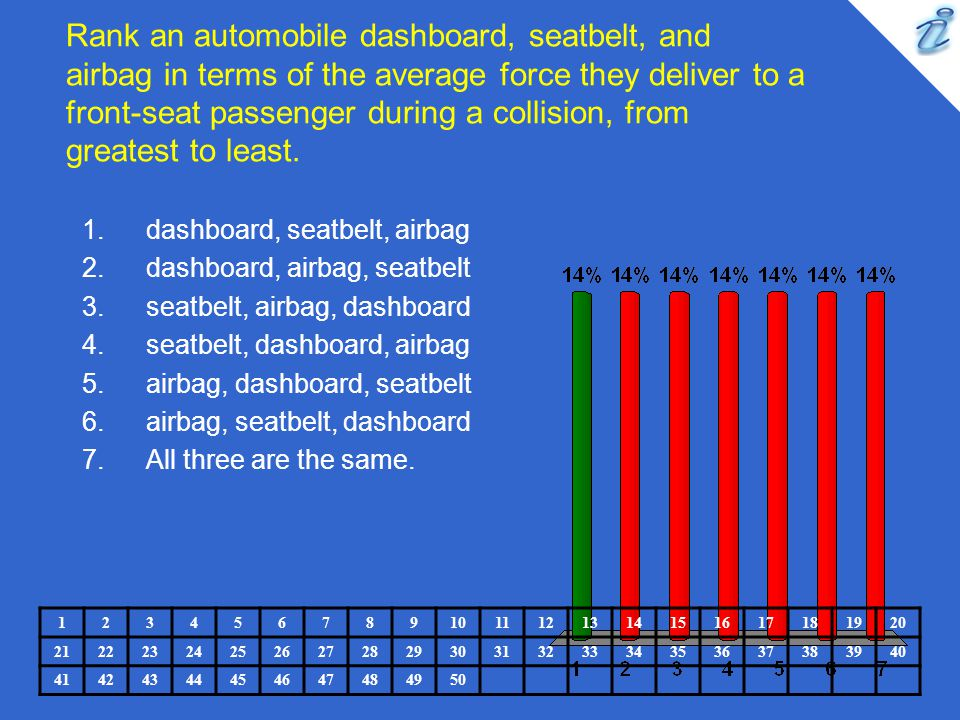 Rank an automobile dashboard, seatbelt, and airbag in terms of the average force they deliver to a front-seat passenger during a collision, from great
