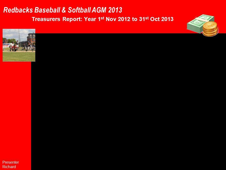 Redbacks Baseball & Softball AGM 2013 Treasurers Report: Year 1 st Nov 2012 to 31 st Oct 2013 Presenter Richard