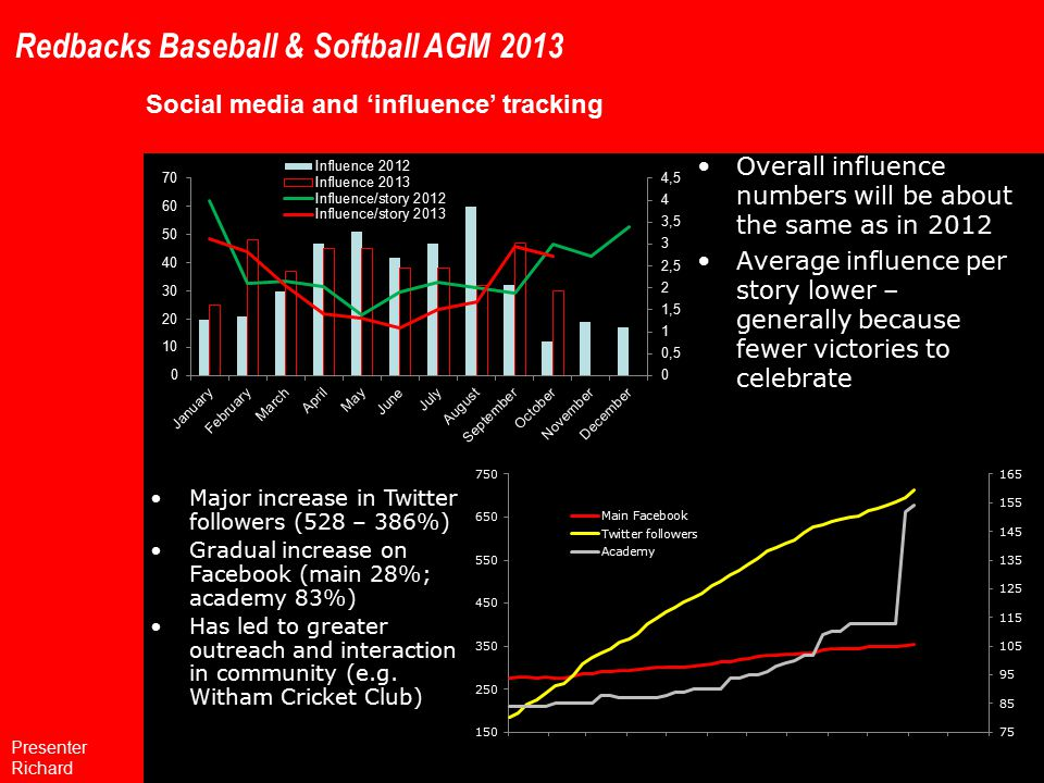 Redbacks Baseball & Softball AGM 2013 Social media and 'influence' tracking Overall influence numbers will be about the same as in 2012 Average influence per story lower – generally because fewer victories to celebrate Major increase in Twitter followers (528 – 386%) Gradual increase on Facebook (main 28%; academy 83%) Has led to greater outreach and interaction in community (e.g.