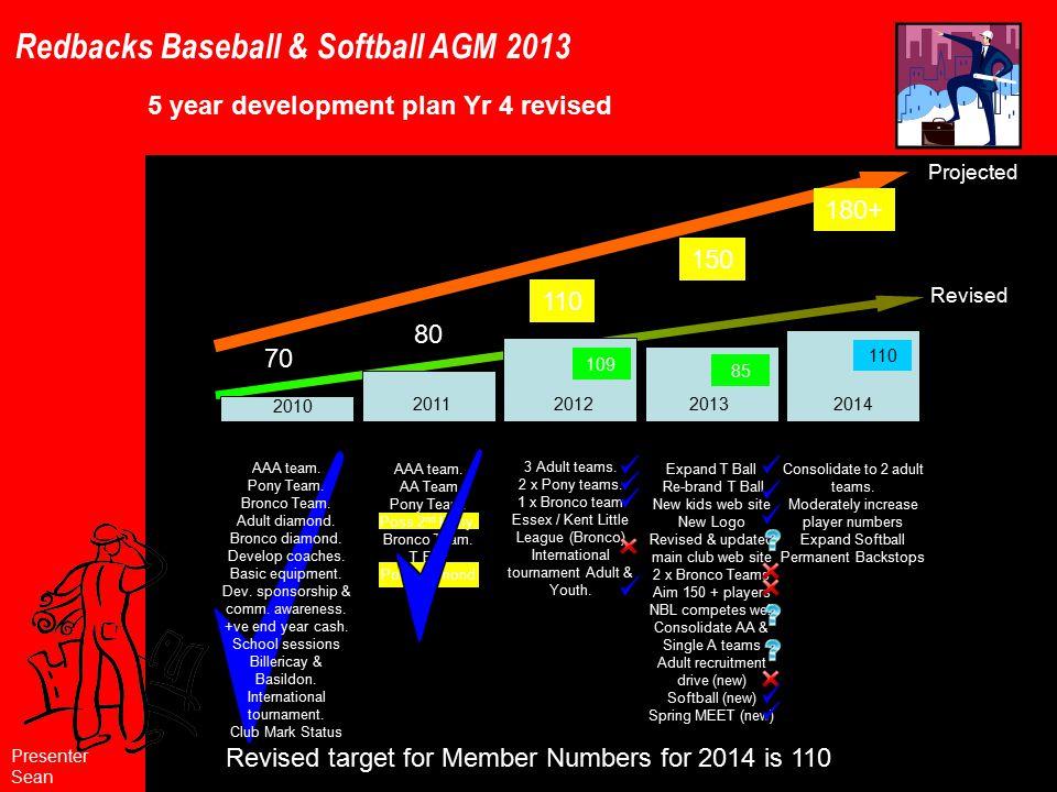 Redbacks Baseball & Softball AGM 2013 AAA team. Pony Team.