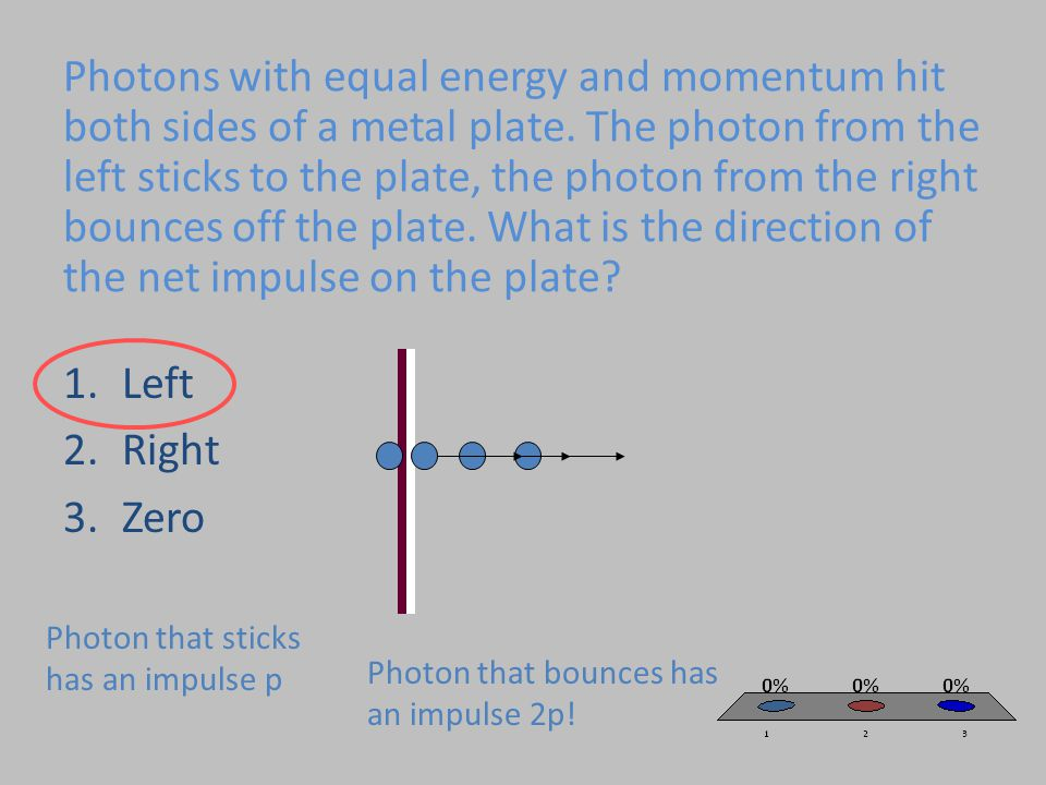 Photons with equal energy and momentum hit both sides of a metal plate. The photon from the left sticks to the plate, the photon from the right bounce