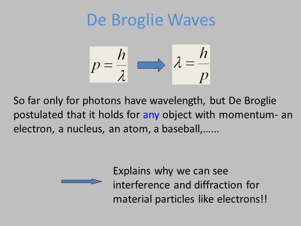 So far only for photons have wavelength, but De Broglie postulated that it holds for any object with momentum- an electron, a nucleus, an atom, a base