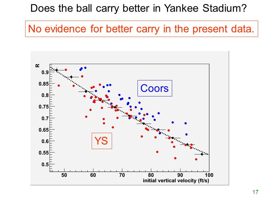 17 Does the ball carry better in Yankee Stadium. No evidence for better carry in the present data.