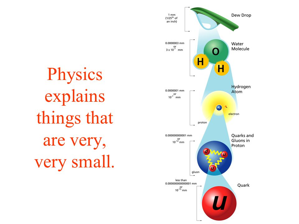 Physics explains things that are very, very large.