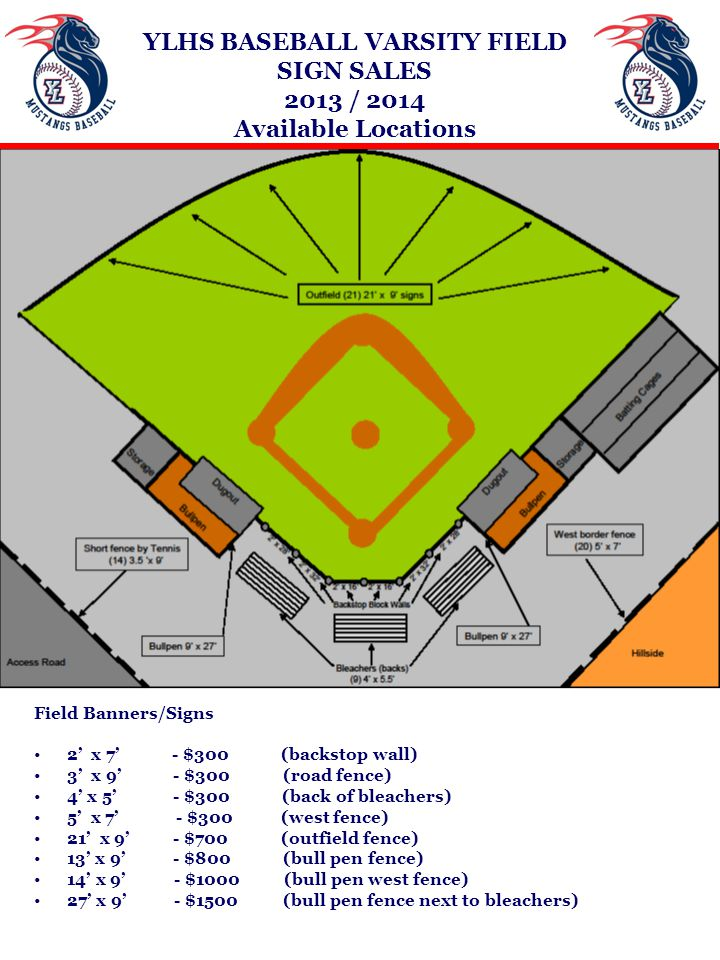 YLHS BASEBALL VARSITY FIELD SIGN SALES 2013 / 2014 Available Locations Field Banners/Signs 2' x 7' - $300 (backstop wall) 3' x 9' - $300 (road fence) 4' x 5' - $300 (back of bleachers) 5' x 7' - $300 (west fence) 21' x 9' - $700 (outfield fence) 13' x 9' - $800 (bull pen fence) 14' x 9' - $1000 (bull pen west fence) 27' x 9' - $1500 (bull pen fence next to bleachers)