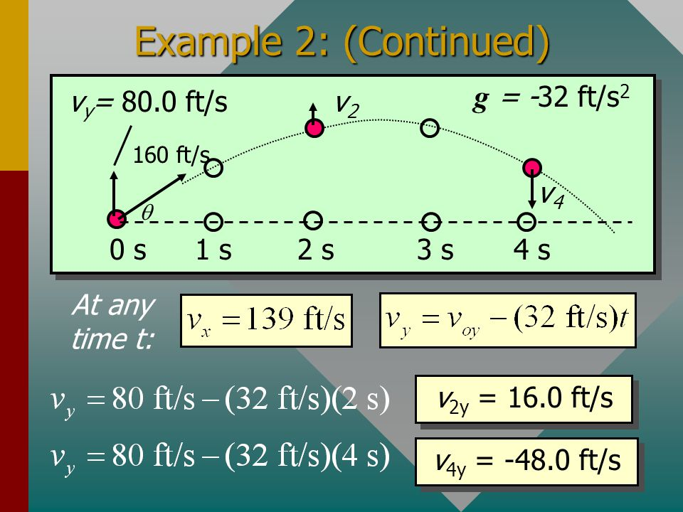 (Cont.): Next we find horizontal and vertical components of velocity after 2 and 4 s. Since v x is constant, v x = 139 ft/s at all times. Vertical vel
