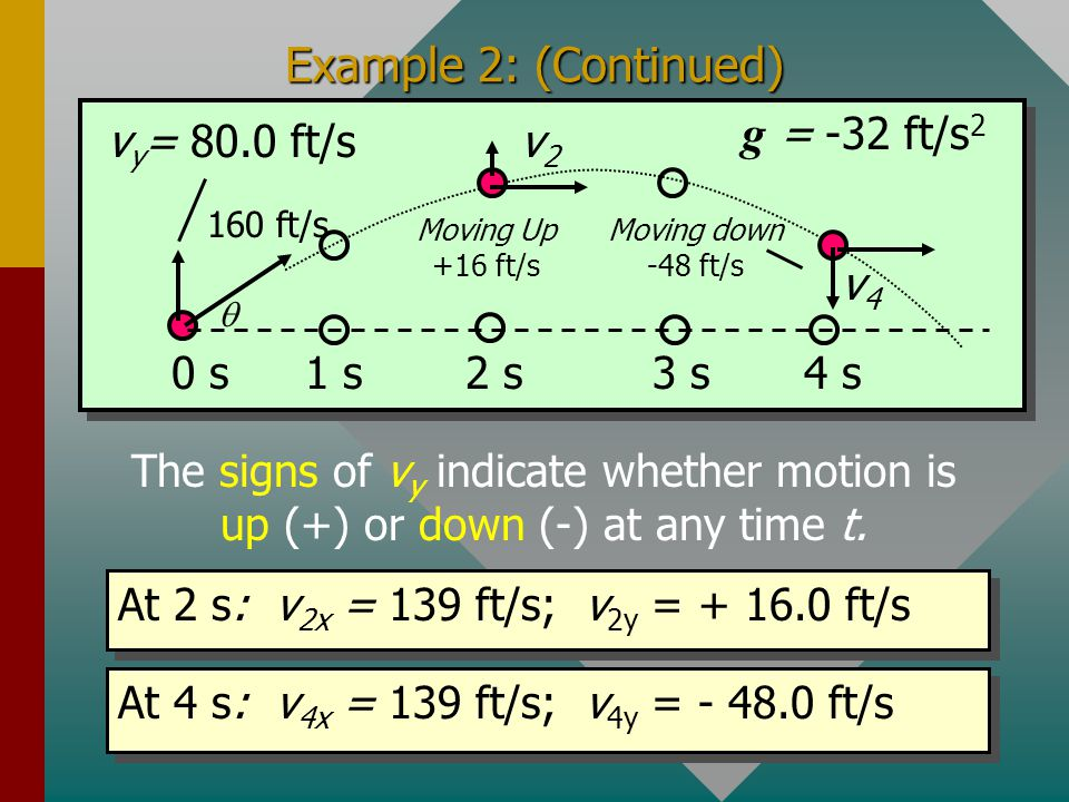 v 2y = 16.0 ft/s v 4y = -48.0 ft/s Example 2: (Continued) v y = 80.0 ft/s 160 ft/s  0 s3 s2 s1 s4 s g = -32 ft/s 2 v2v2 v4v4 At any time t: