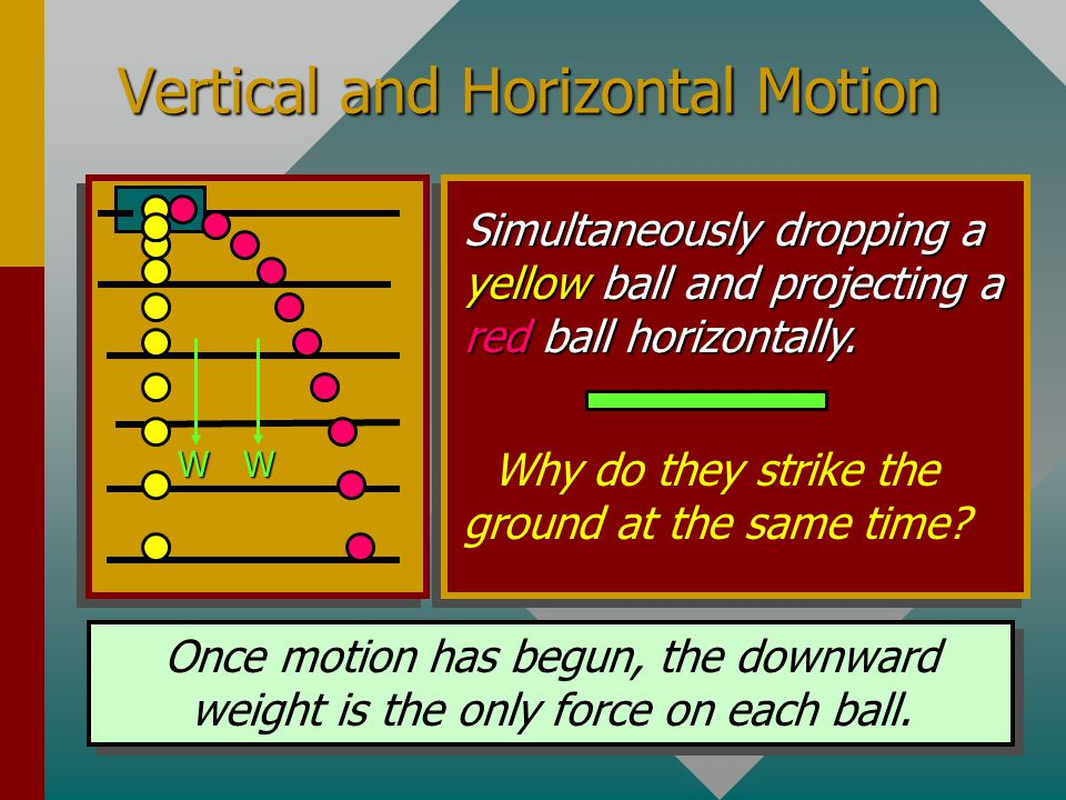 Vertical and Horizontal Motion Simultaneously dropping a yellow ball and projecting a red ball horizontally.