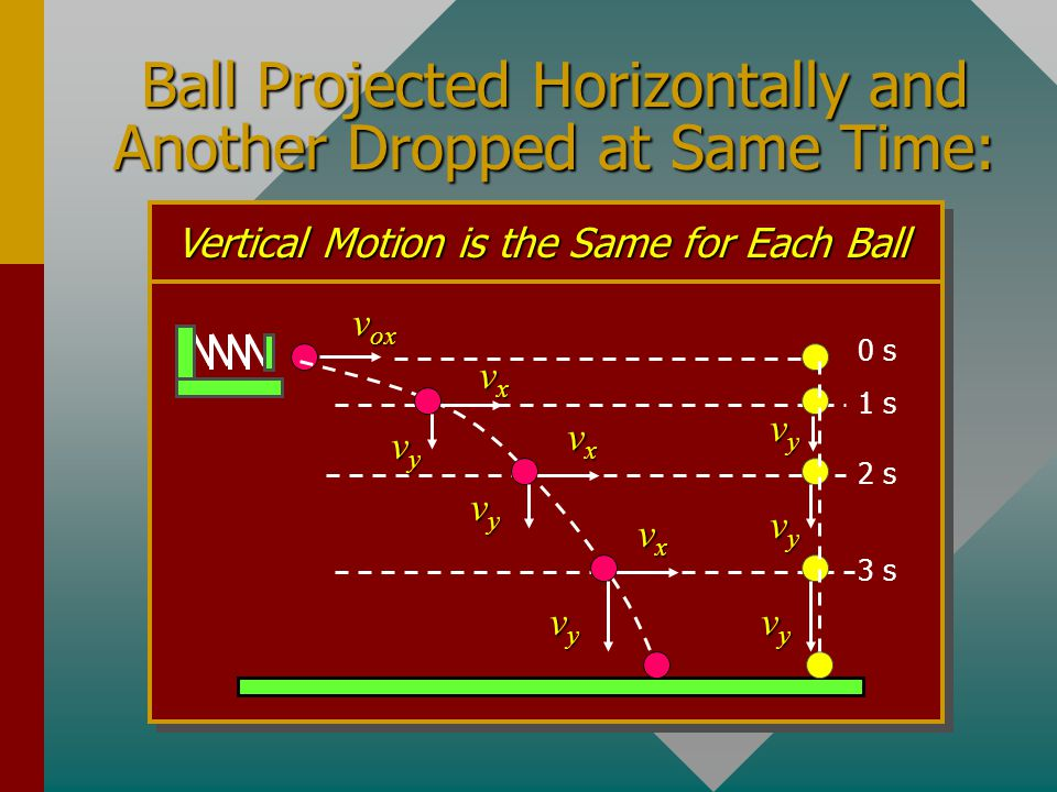 Vertical and Horizontal Motion Simultaneously dropping a yellow ball and projecting a red ball horizontally. Why do they strike the ground at the same