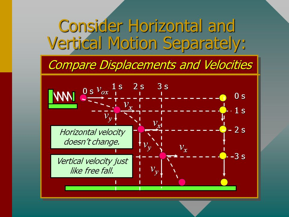 Consider Horizontal and Vertical Motion Separately: Compare Displacements and Velocities 0 s 1 s v ox 2 s 3 s 1 s vyvyvyvy 2 s vxvxvxvx vyvyvyvy 3 s vxvxvxvx vyvyvyvy Horizontal velocity doesn't change.