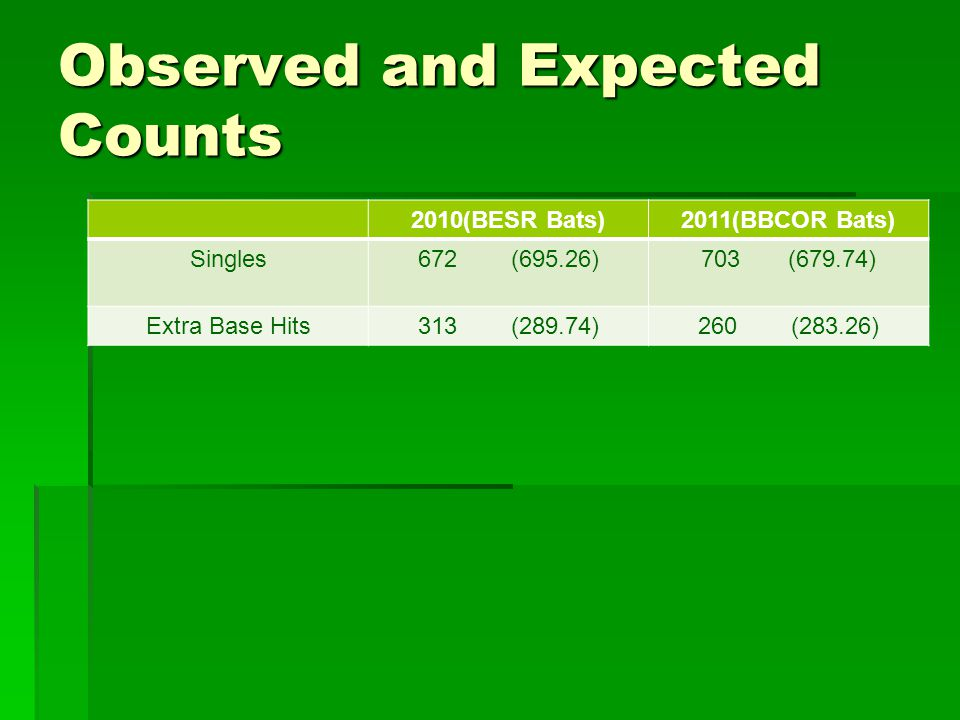 Observed and Expected Counts 2010(BESR Bats)2011(BBCOR Bats) Singles672 (695.26)703 (679.74) Extra Base Hits313 (289.74)260 (283.26)