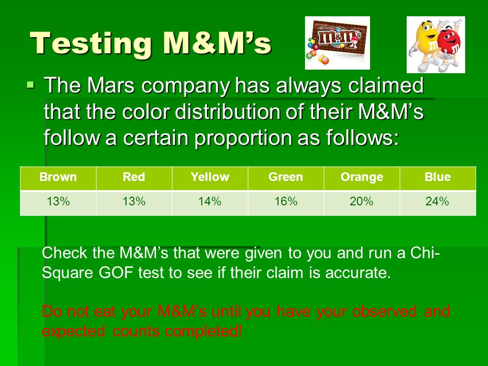 Testing M&M's  The Mars company has always claimed that the color distribution of their M&M's follow a certain proportion as follows: BrownRedYellowGreenOrangeBlue 13% 14%16%20%24% Check the M&M's that were given to you and run a Chi- Square GOF test to see if their claim is accurate.