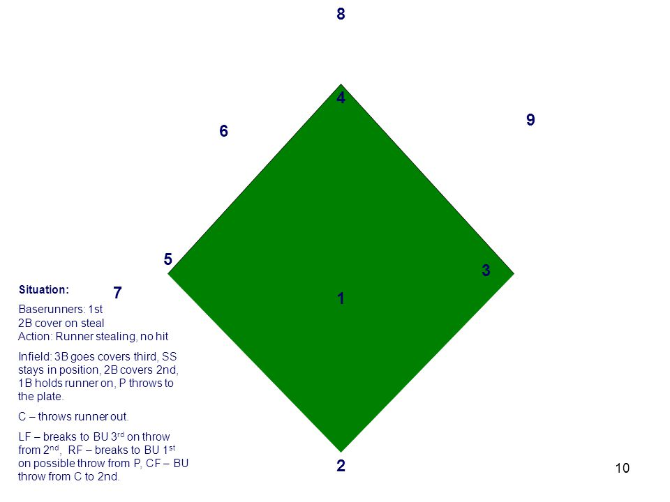 10 3 2 1 4 6 5 7 8 9 Situation: Baserunners: 1st 2B cover on steal Action: Runner stealing, no hit Infield: 3B goes covers third, SS stays in position, 2B covers 2nd, 1B holds runner on, P throws to the plate.