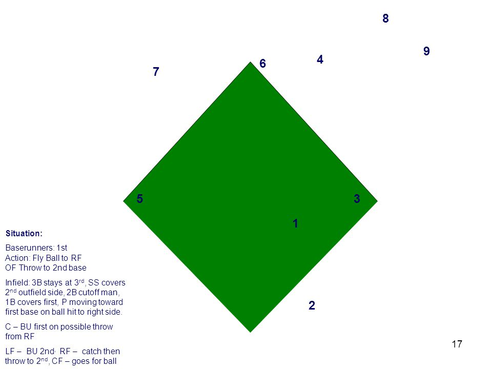 17 3 2 1 4 6 5 7 8 9 Situation: Baserunners: 1st Action: Fly Ball to RF OF Throw to 2nd base Infield: 3B stays at 3 rd, SS covers 2 nd outfield side, 2B cutoff man, 1B covers first, P moving toward first base on ball hit to right side.