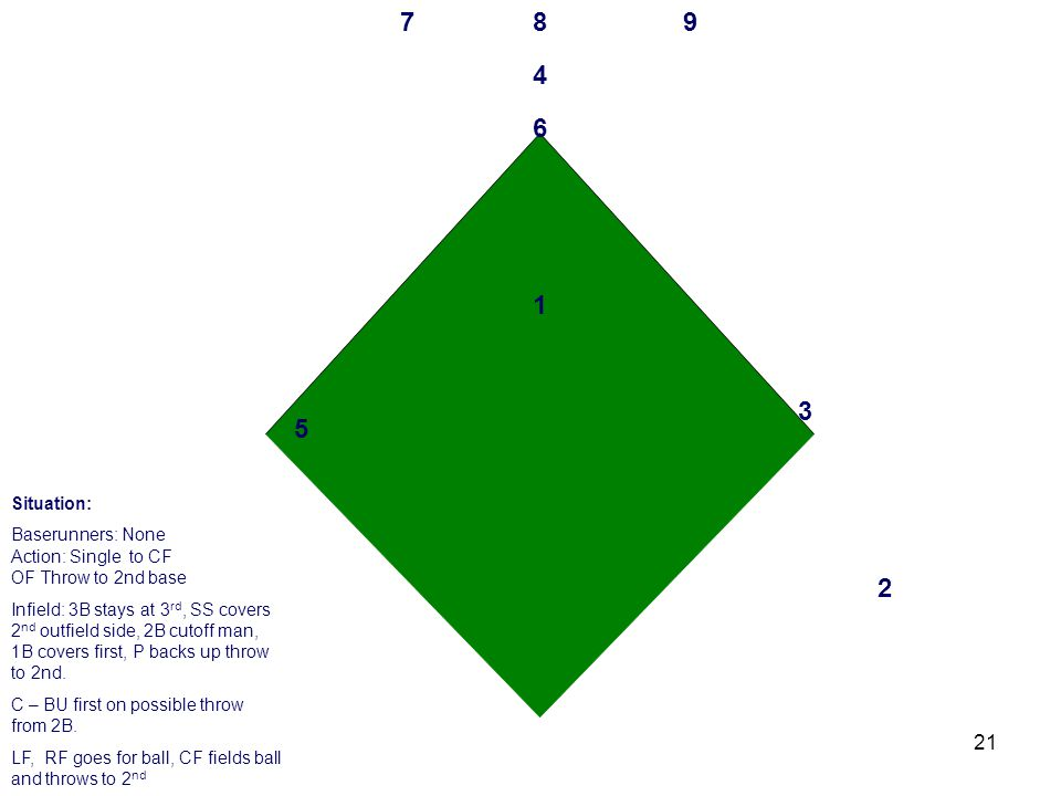 21 3 2 1 4 6 5 789 Situation: Baserunners: None Action: Single to CF OF Throw to 2nd base Infield: 3B stays at 3 rd, SS covers 2 nd outfield side, 2B cutoff man, 1B covers first, P backs up throw to 2nd.