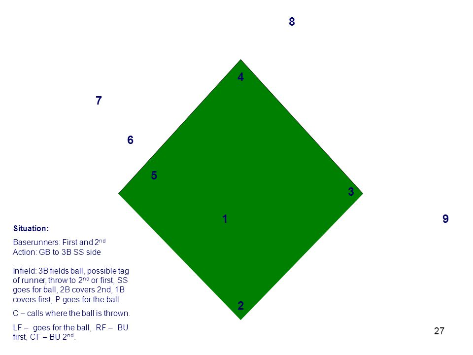 27 3 2 1 4 6 5 7 8 9 Situation: Baserunners: First and 2 nd Action: GB to 3B SS side Infield: 3B fields ball, possible tag of runner, throw to 2 nd or first, SS goes for ball, 2B covers 2nd, 1B covers first, P goes for the ball C – calls where the ball is thrown.