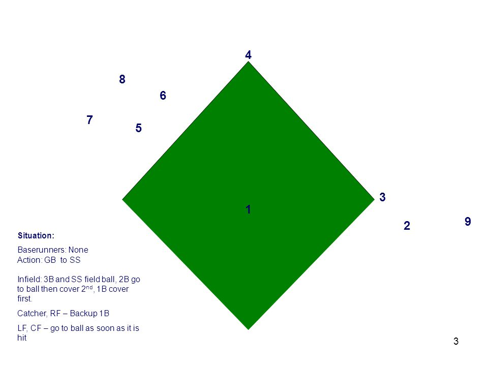 3 3 2 1 4 6 5 7 8 9 Situation: Baserunners: None Action: GB to SS Infield: 3B and SS field ball, 2B go to ball then cover 2 nd, 1B cover first.
