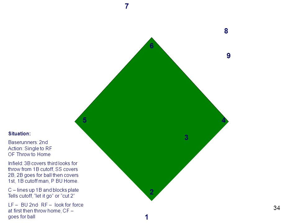 34 3 2 1 4 6 5 7 8 9 Situation: Baserunners: 2nd Action: Single to RF OF Throw to Home Infield: 3B covers third looks for throw from 1B cutoff, SS covers 2B, 2B goes for ball then covers 1st, 1B cutoff man, P BU Home.