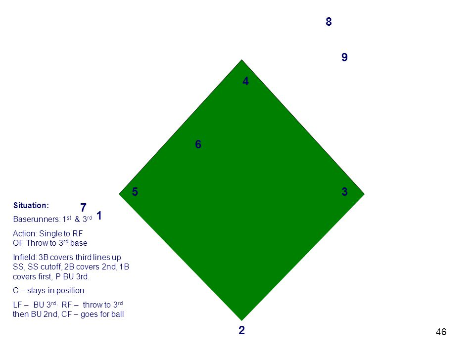 46 3 2 1 4 6 5 7 8 9 Situation: Baserunners: 1 st & 3 rd Action: Single to RF OF Throw to 3 rd base Infield: 3B covers third lines up SS, SS cutoff, 2B covers 2nd, 1B covers first, P BU 3rd.