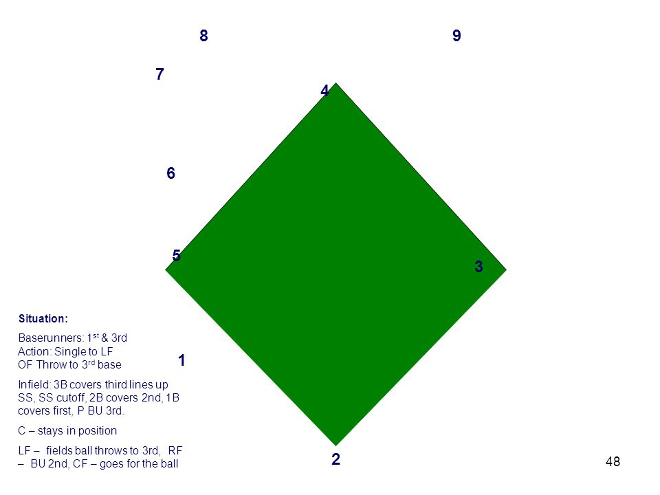 48 3 2 1 4 6 5 7 89 Situation: Baserunners: 1 st & 3rd Action: Single to LF OF Throw to 3 rd base Infield: 3B covers third lines up SS, SS cutoff, 2B covers 2nd, 1B covers first, P BU 3rd.
