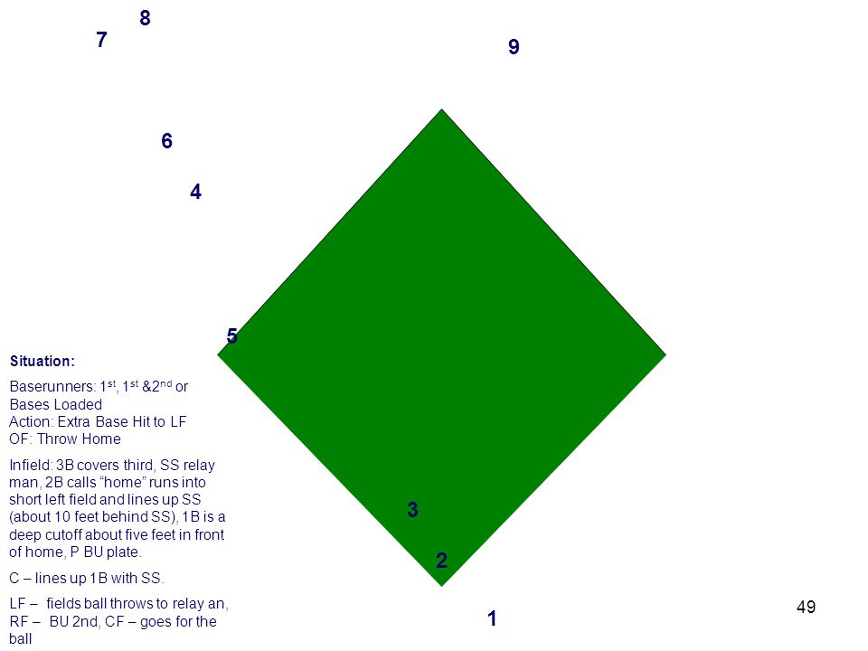 49 3 2 1 4 6 5 7 8 9 Situation: Baserunners: 1 st, 1 st &2 nd or Bases Loaded Action: Extra Base Hit to LF OF: Throw Home Infield: 3B covers third, SS relay man, 2B calls home runs into short left field and lines up SS (about 10 feet behind SS), 1B is a deep cutoff about five feet in front of home, P BU plate.