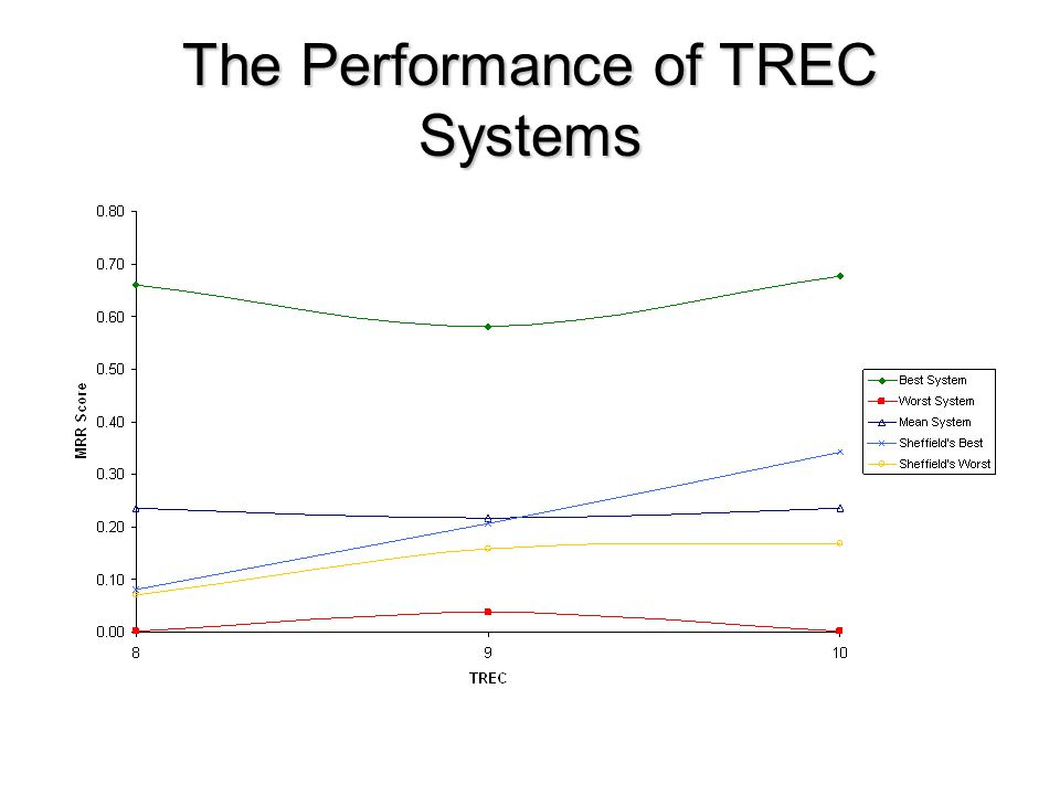 The Performance of TREC Systems