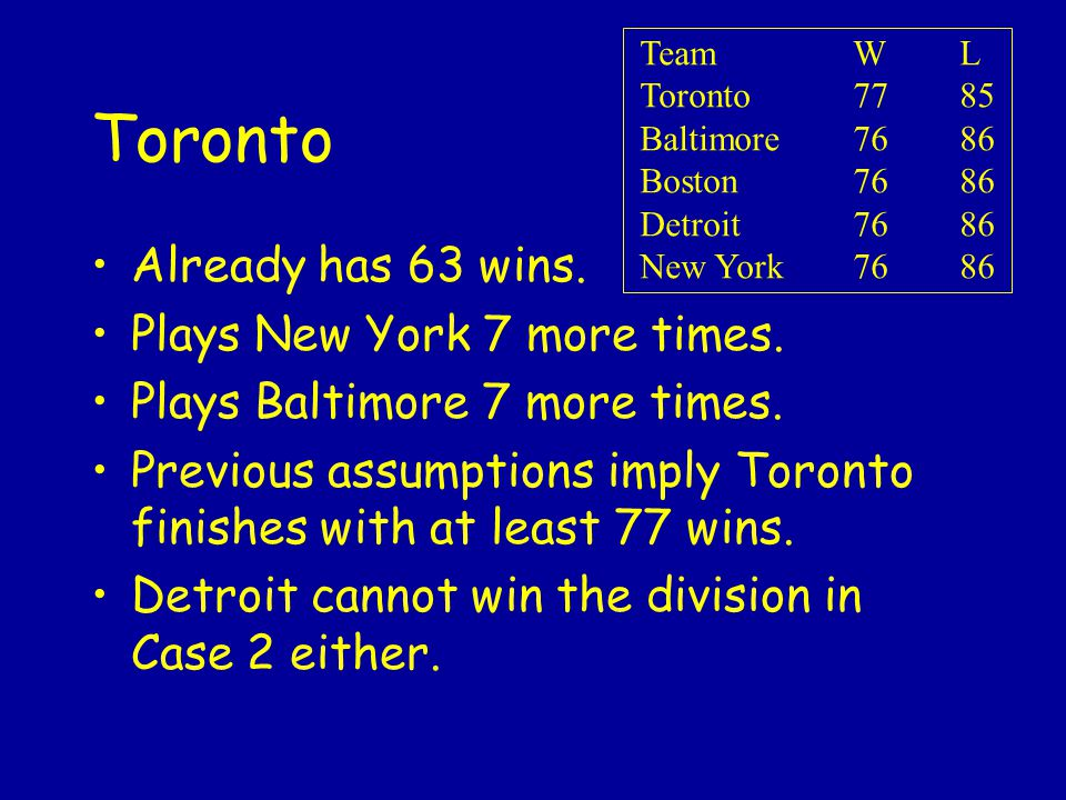 Toronto Already has 63 wins. Plays New York 7 more times.