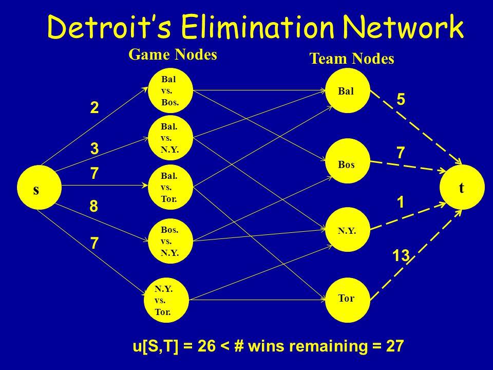 Detroit's Elimination Network Team Nodes Game Nodes Bal vs. Bos. N.Y. vs. Tor. Bal. vs. N.Y. s 7 2 8 Bal. vs. Tor. 3 Bos. vs. N.Y. 7 Bal Bos N.Y. Tor