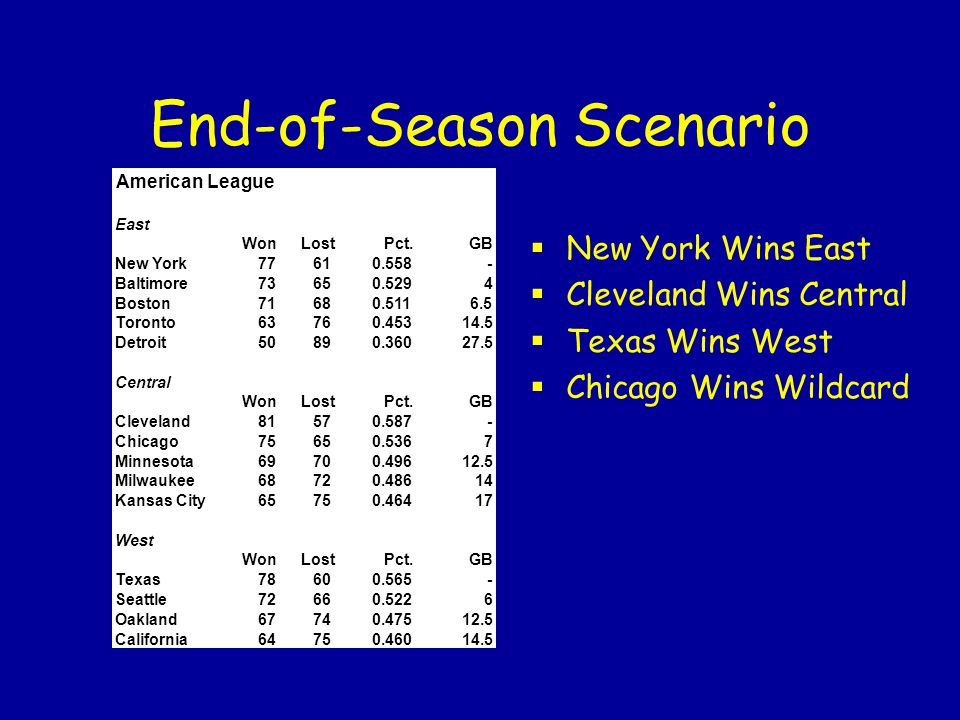 End-of-Season Scenario American League East WonLostPct.GB New York77610.558- Baltimore73650.5294 Boston71680.5116.5 Toronto63760.45314.5 Detroit50890.
