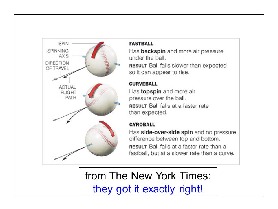 Page 17 SABR37, July 27, 2007 Alan M. Nathan Is the gyroball a miracle pitch? from The New York Times: they got it exactly right!
