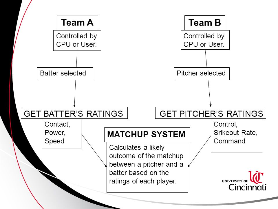 MATCHUP SYSTEM Calculates a likely outcome of the matchup between a pitcher and a batter based on the ratings of each player.