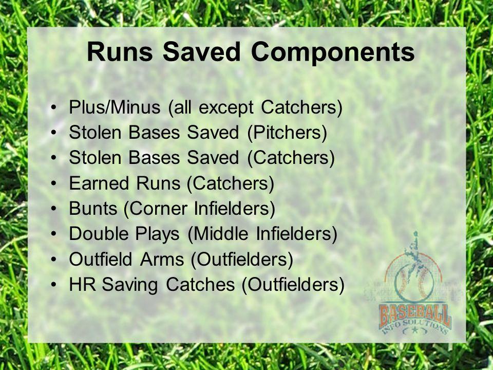 Plus/Minus (all except Catchers) Stolen Bases Saved (Pitchers) Stolen Bases Saved (Catchers) Earned Runs (Catchers) Bunts (Corner Infielders) Double P