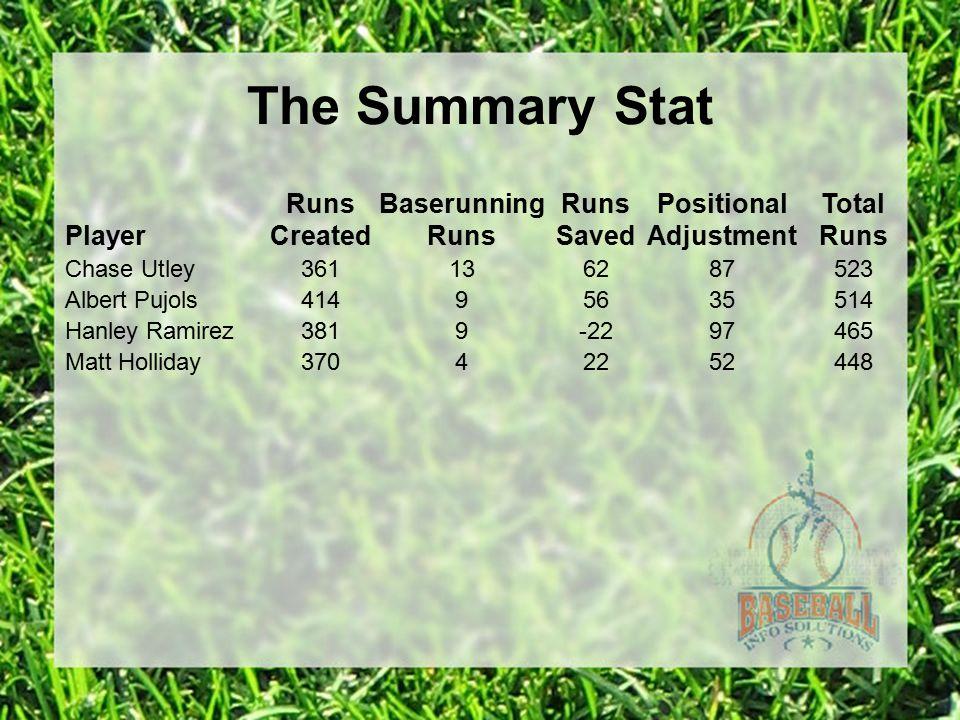 Player Runs Created Baserunning Runs Runs Saved Positional Adjustment Total Runs Chase Utley361136287523 Albert Pujols41495635514 Hanley Ramirez3819-2