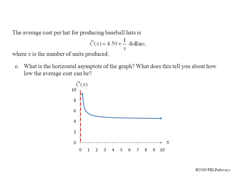  2009 PBLPathways c.What is the horizontal asymptote of the graph.