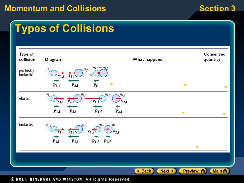 Momentum and CollisionsSection 3 Types of Collisions