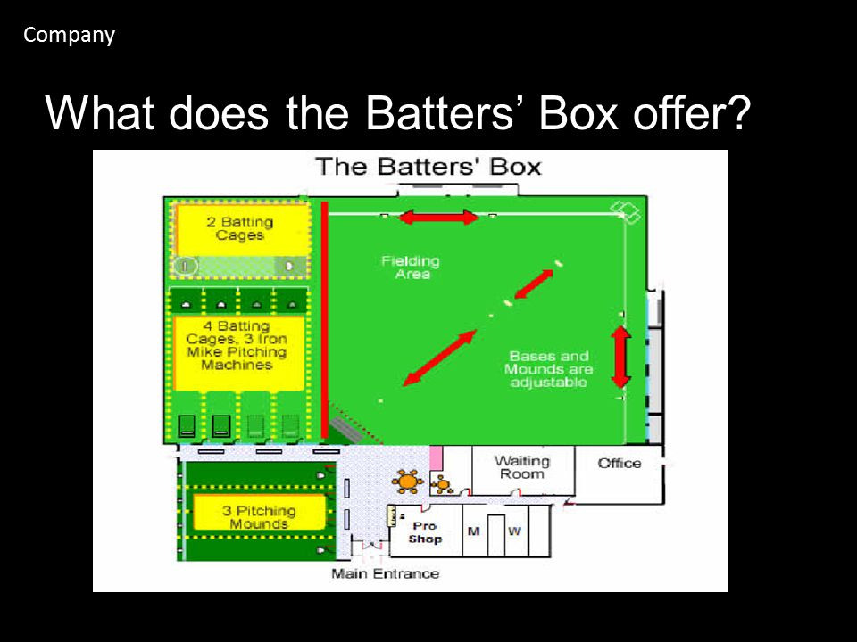 Company What does the Batters' Box offer