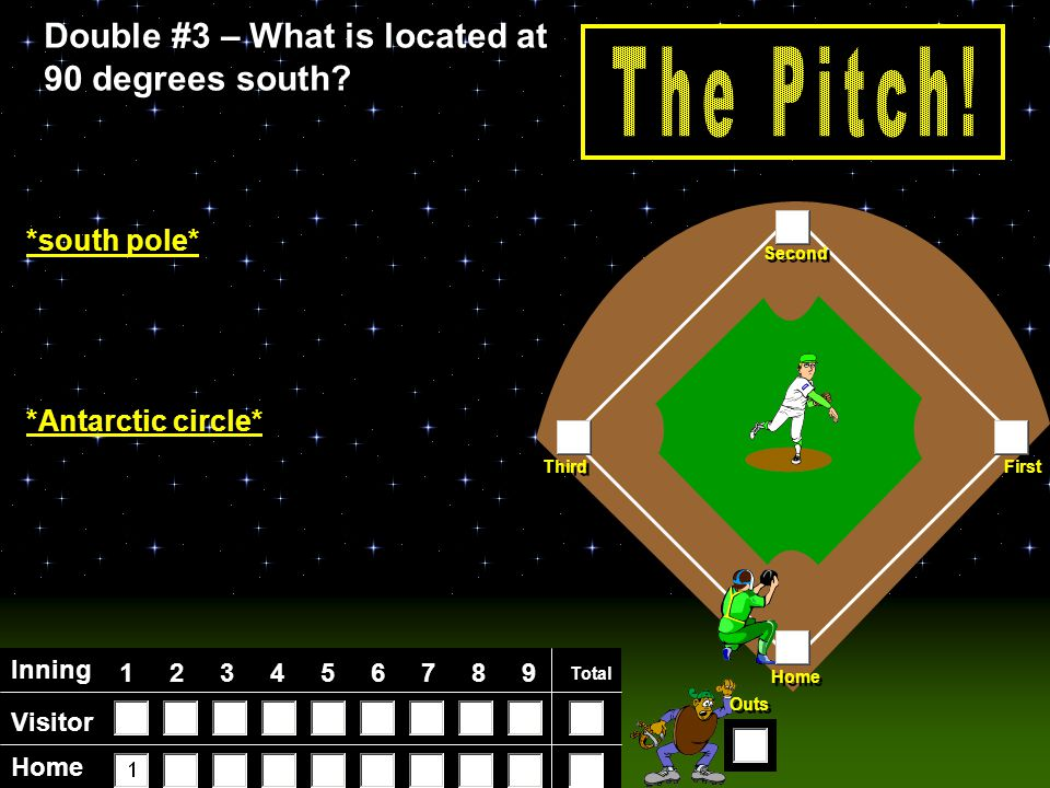 Visitor Home Inning 123456789 Total Home First Third Second Outs Double #2 – What is located at 0 degrees longitude.