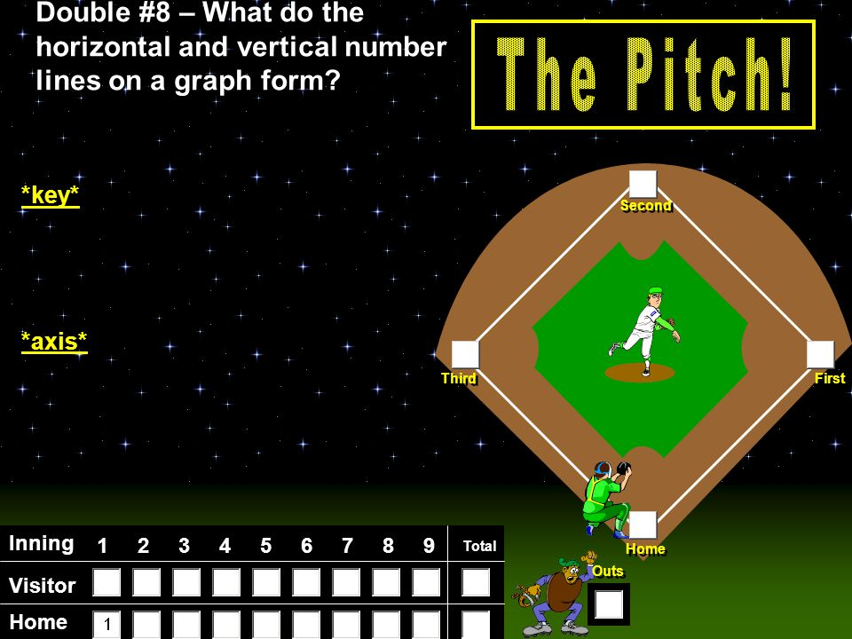 Visitor Home Inning 123456789 Total Home First Third Second Outs Double #7 – What are the lines that run from pole to pole called.