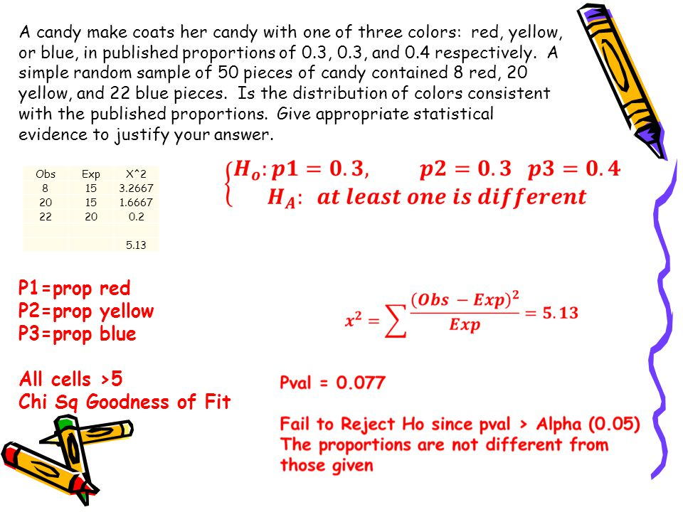 A candy make coats her candy with one of three colors: red, yellow, or blue, in published proportions of 0.3, 0.3, and 0.4 respectively.