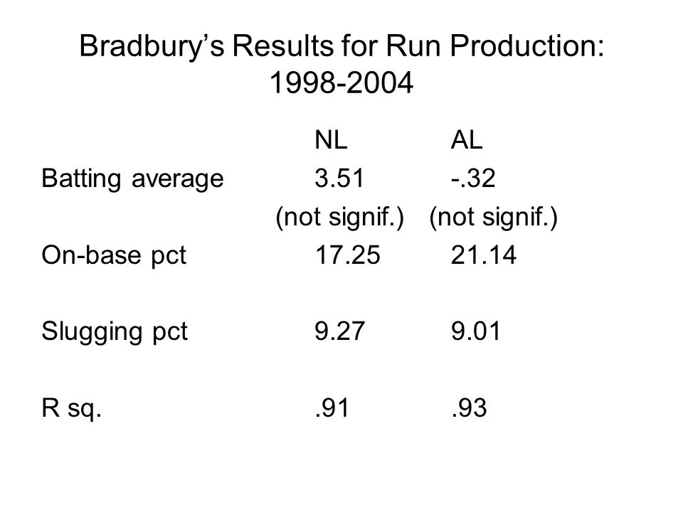 Bradbury's Results for Run Production: 1998-2004 NLAL Batting average3.51-.32 (not signif.) (not signif.) On-base pct17.2521.14 Slugging pct9.279.01 R sq..91.93