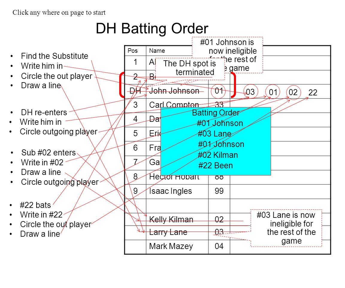 Write him in DH re-enters Circle outgoing player Circle the out player Draw a line Circle the out player Draw a line Sub #02 enters Draw a line #22 ba