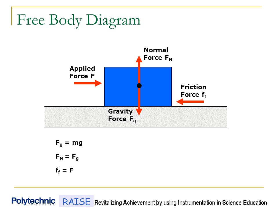 Free Body Diagram Normal Force F N Friction Force f f Applied Force F Gravity Force F g F g = mg F N = F g f f = F