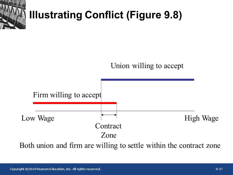 Copyright ©2014 Pearson Education, Inc. All rights reserved.9-57 Illustrating Conflict (Figure 9.8) Firm willing to accept Union willing to accept Con