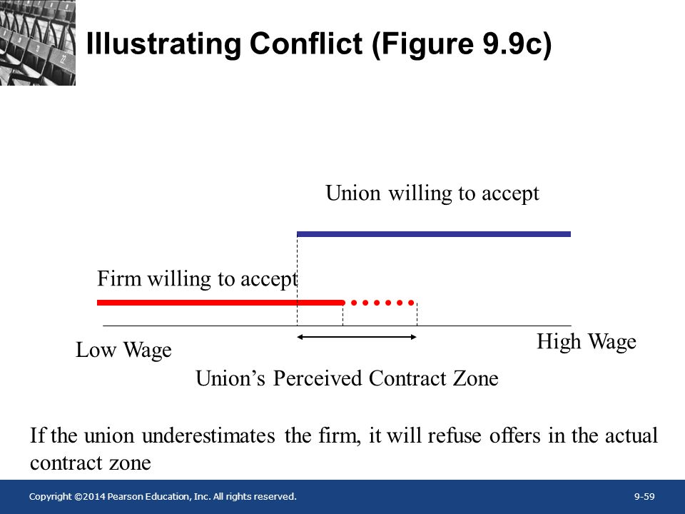 Copyright ©2014 Pearson Education, Inc. All rights reserved.9-59 Illustrating Conflict (Figure 9.9c) Firm willing to accept Union willing to accept Un